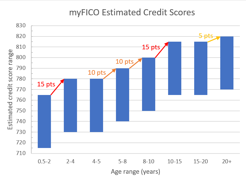 myFICO credit score simulator data shows boosts in credit score after after 2, 5, 8, 10, and 20 years.