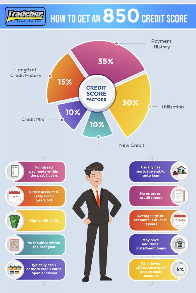 How to Get an 850 Credit Score - Infographic