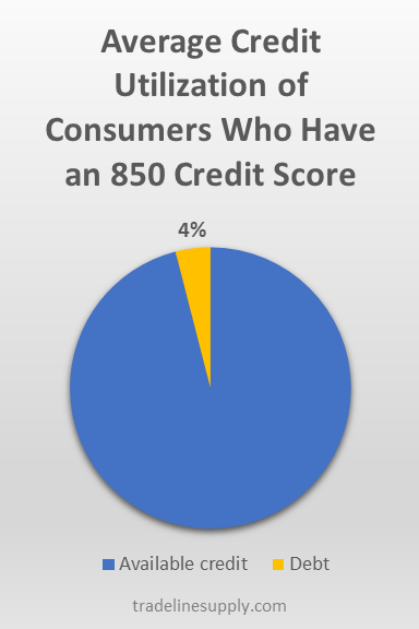 To get the highest credit score possible, you'll want to shoot for around 4% utilization.