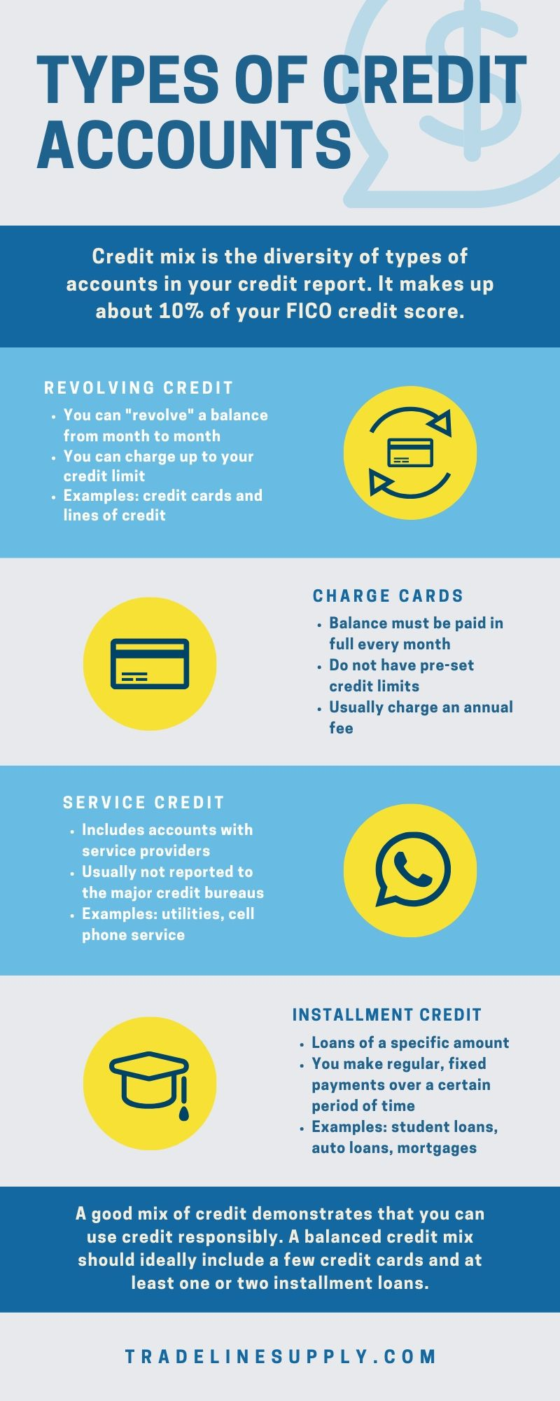 Credit Mix - Types of Credit Accounts [Infographic]