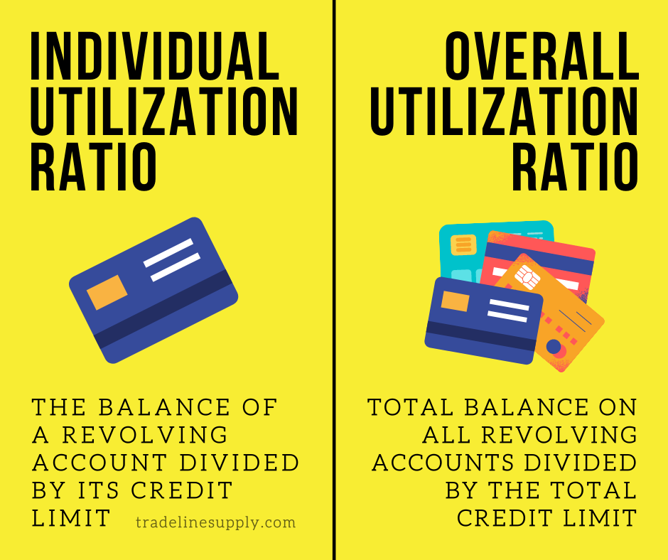 Raising your credit limit can help both your individual and overall credit utilization ratios.