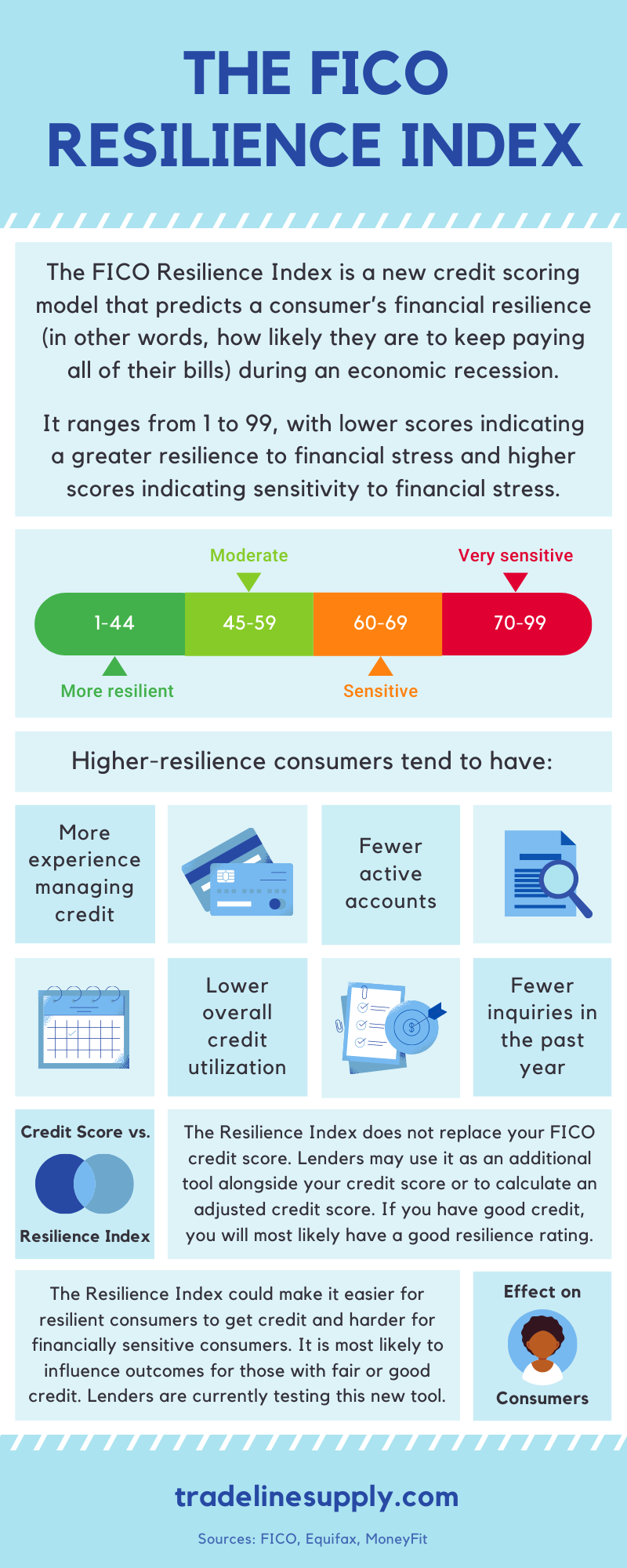 FICO Resilience Index Infographic by Tradeline Supply Company, LLC